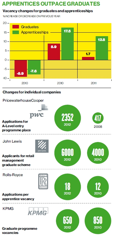 Apprentices Outpace Graduates